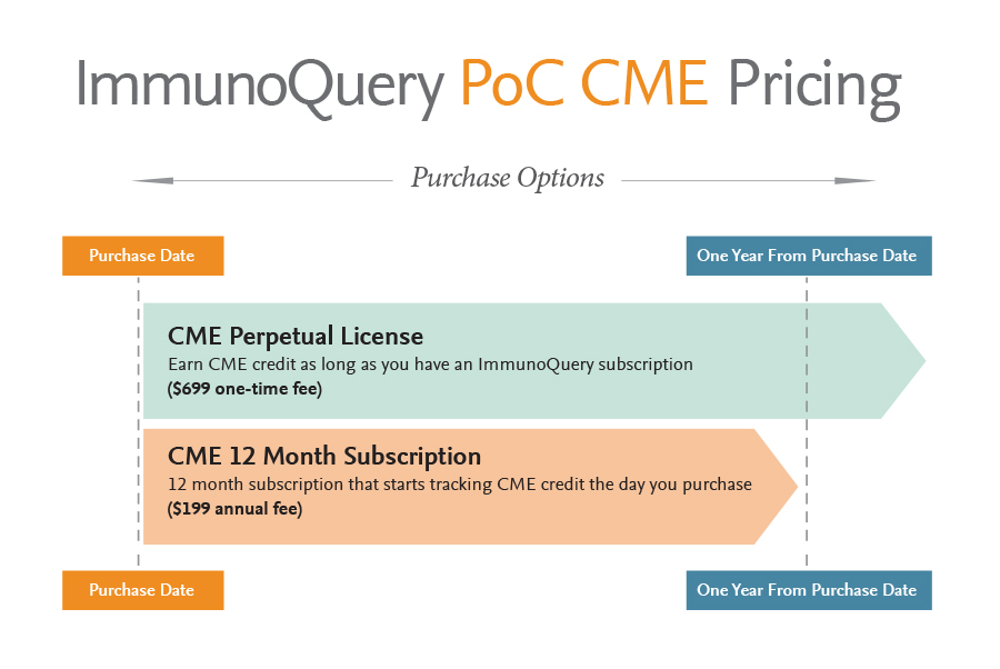 ImmunoQueryCME-Pricing